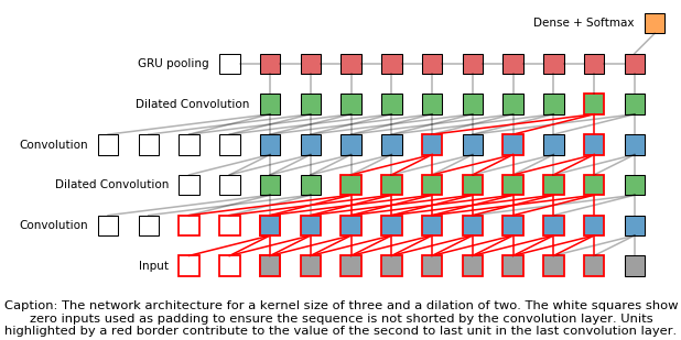 The network architecture
