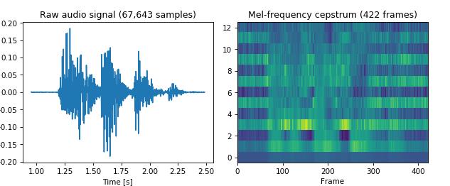 Raw audio signal vs. Mel-frequency cepstrum