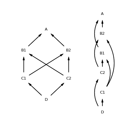 A graph and its linearization demonstrating the full algorithm
