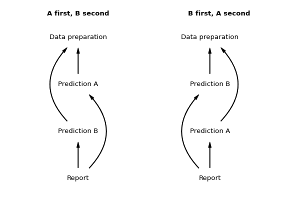 Two linearization of the diamond graph: either prediction a or prediction b first