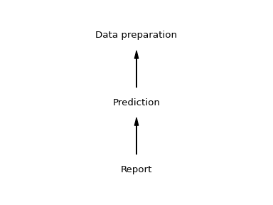 A linear dependency chain: data to prediction to report